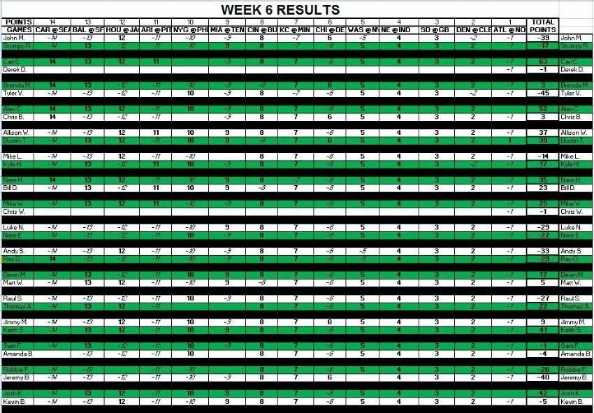 Week 6 Results 552ebaea-3e1e-435e-85e9-72aa2baf8450_zps2tmf7sr3