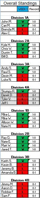 Overall Results after Week 1 OverallWeek1WL_zps8e2fef5f