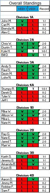 Overall Results after Week 2 OverallWeek2WL_zps572e8b5b