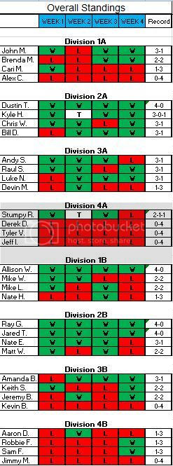 Overall Results after Week 4 OverallWeek4WL_zpsfdecef2b