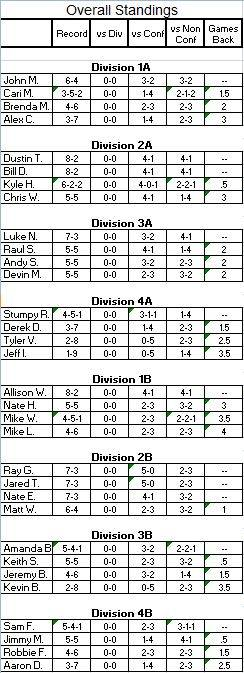 Playoff Picture after Week 10 PlayoffPictureWeek10Records_zps68c8109e