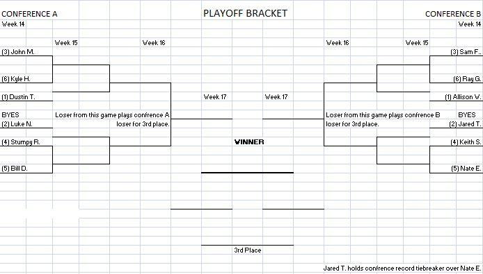 Playoff Picture after Week 11 PlayoffPictureWeek11Bracket_zps12c8893d