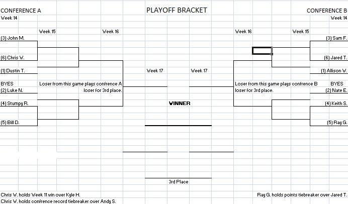 Playoff Picture after Week 12 PlayoffPictureWeek12Bracket_zps90c754bb
