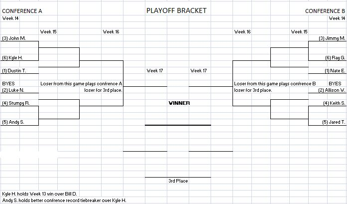 Playoff Bracket Week 14 PlayoffPictureWeek13Bracket_zpsa6081041