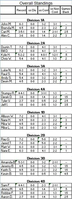 Playoff Picture after Week 9 PlayoffPictureWeek9Records_zps7eb435a8