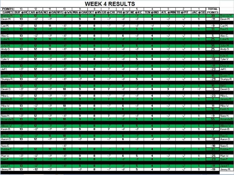 Week 4 Results C52528f7-df18-4682-a933-83377f80f314_zps46ca2bb1