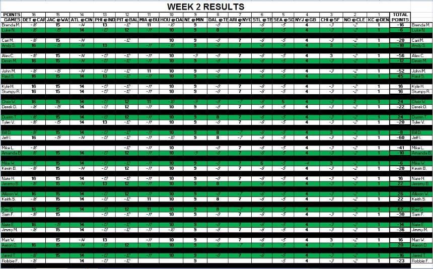 Week 2 Results C95e98d4-ad4e-4ec4-9f17-0157dc7f0d81_zps74676b56