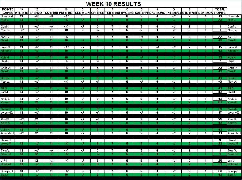 Week 10 Results D4c473a2-c640-42e0-918f-d9ca6590476f_zpsf2aa046f