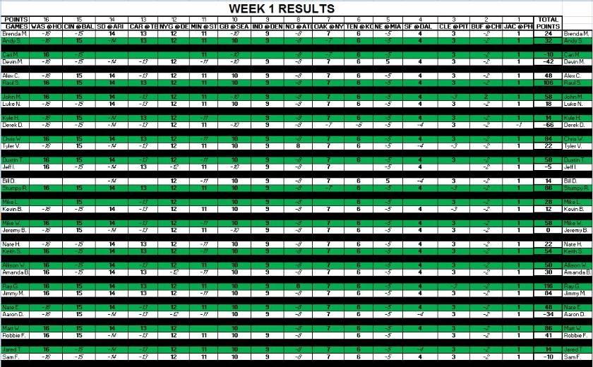 Week 1 Results F4fa47cd-f924-4b1d-9f76-75fe0f604457_zpse36bd365