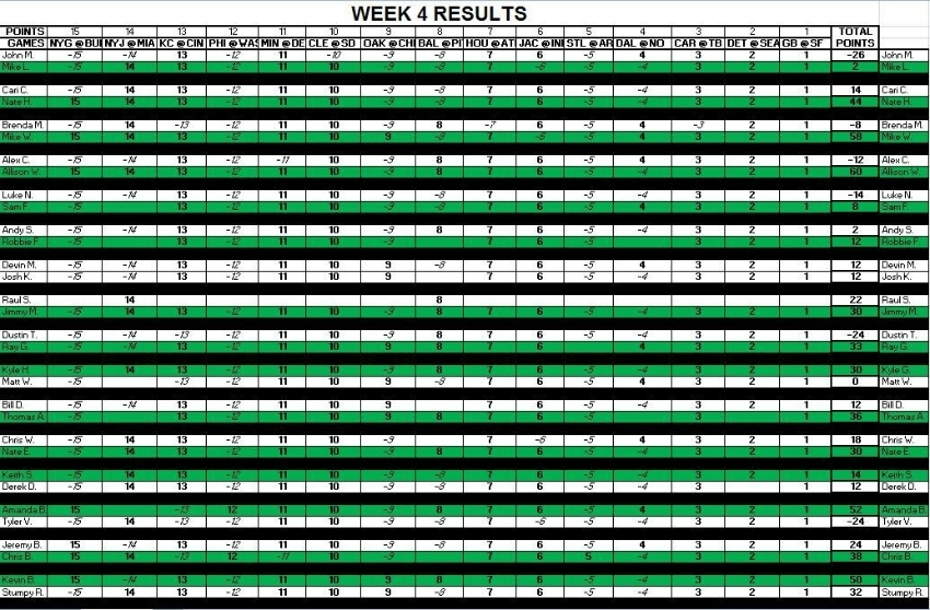 Week 4 Results F58affc6-4510-4c59-8a2e-30f13ce2c959_zpsholpidwp