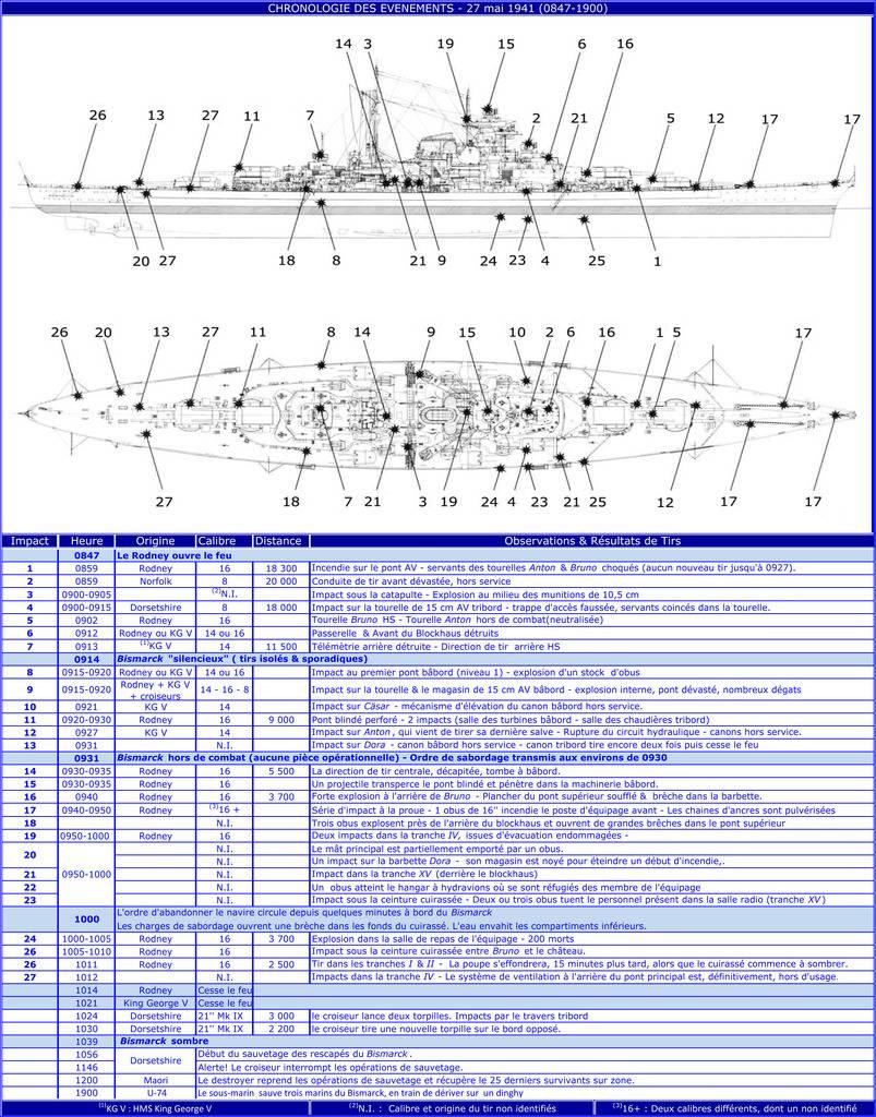 construction d'un cuirassé de nos jours!!!  - Page 11 Chronologie%20des%20Eveacutenegravements%2027.05.1941_zps8uxprboj