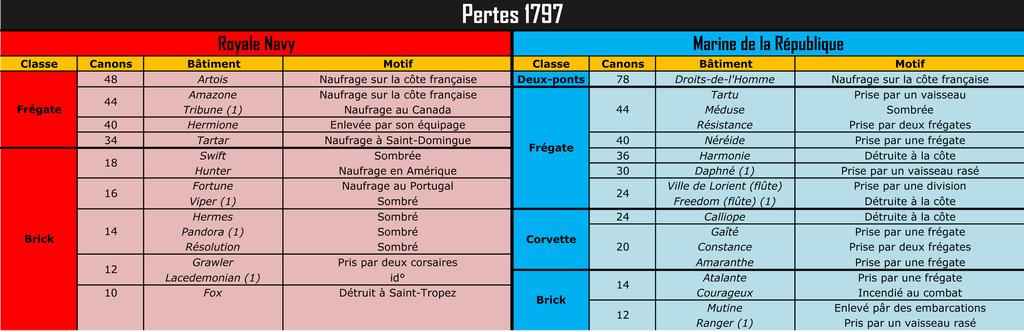 """Pertes de la RN et de la """"Royale"""" (1793-1802) Pertes%201797_zpsefwdqxwj"""