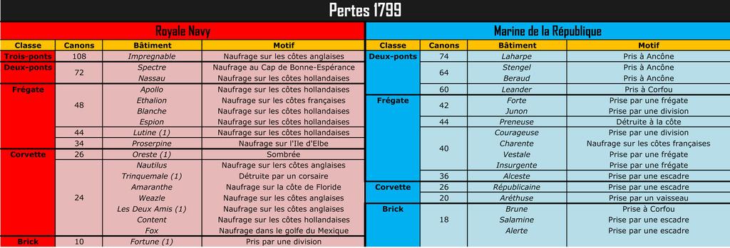 """Pertes de la RN et de la """"Royale"""" (1793-1802) Pertes%201799_zpsh0autgcy"""