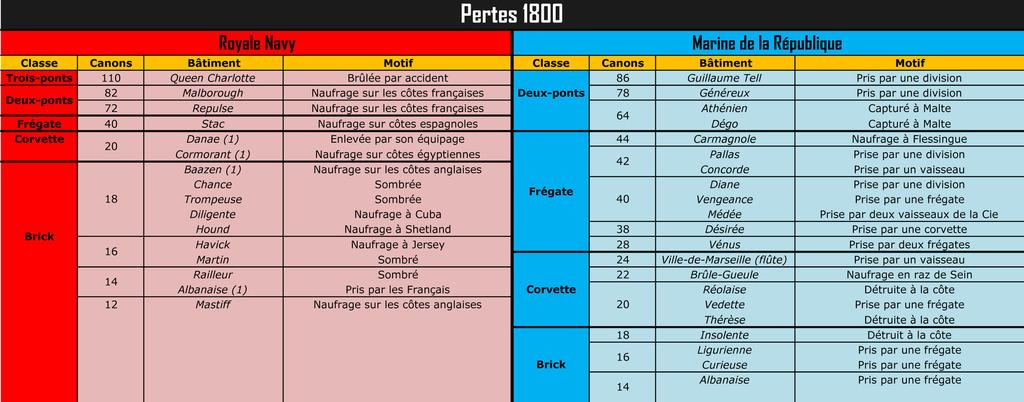 """Pertes de la RN et de la """"Royale"""" (1793-1802) Pertes%201800_zpsehhikxaa"""