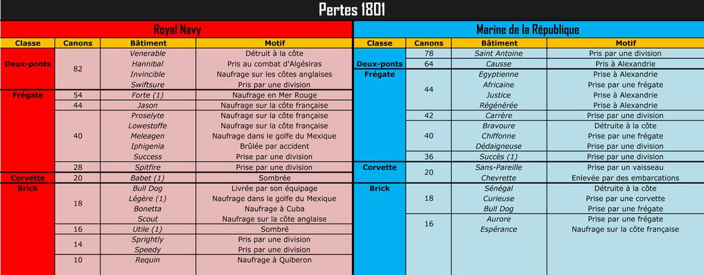 """Pertes de la RN et de la """"Royale"""" (1793-1802) Pertes%201801_zpsrygbkgxw"""