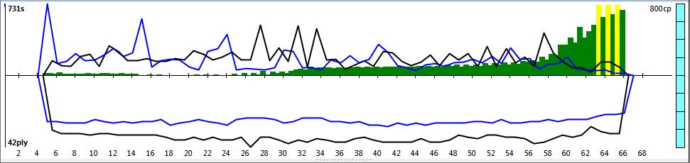 120m/40+60m/20+30m/G [Komodo 8 vs Stockfish Syzygy] - Page 5 K8SF-23_zpsa5688e7a