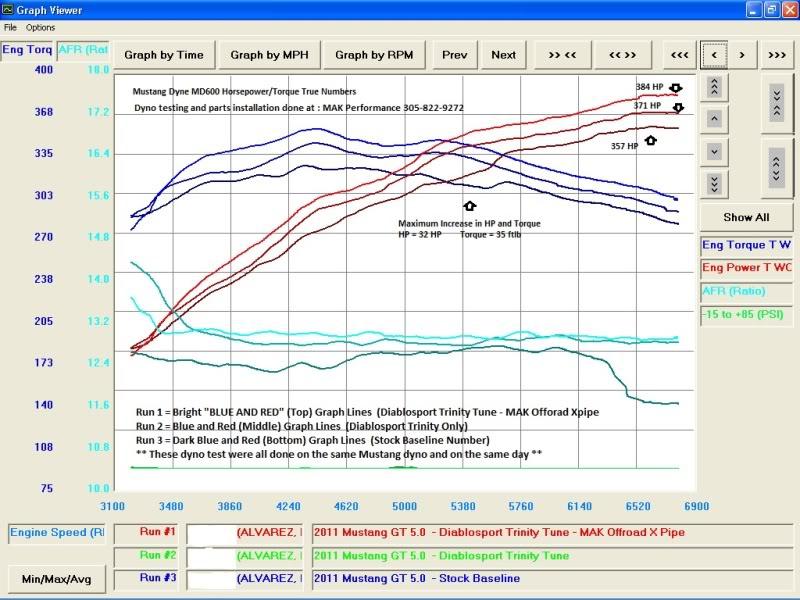 2011 Mustang GT 5.0 - Horsepower/Torque Numbers 2001_mustang50_edit1