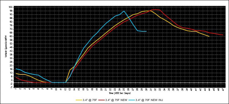 fuel cleaners & octane boost additives? - Page 6 NEWinjector_graph