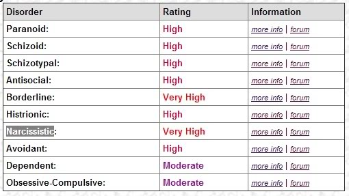 -:Yo Personality Disorder PT 2:- Resultss