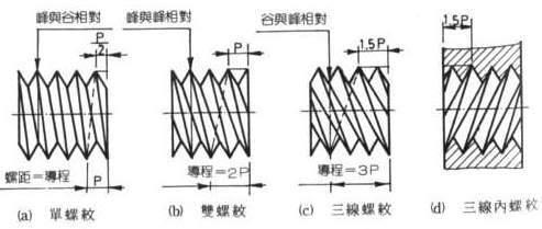 [討論]請問一下這題的內螺紋孔要怎麼畫? 7-5
