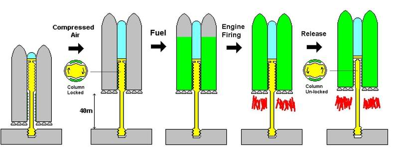 PARIS Launch System LaunchSequence