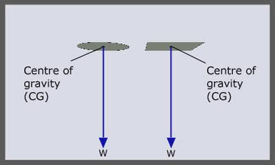 Thuật ngữ cơ bản về ổn định CG1