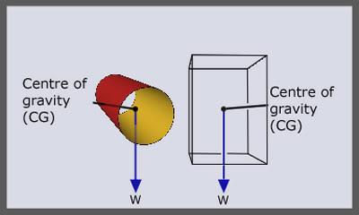 Thuật ngữ cơ bản về ổn định CG2