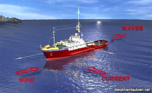 Giới thiệu cơ bản về Hệ thống định vị động (Dynamic Positioning System) DPS03