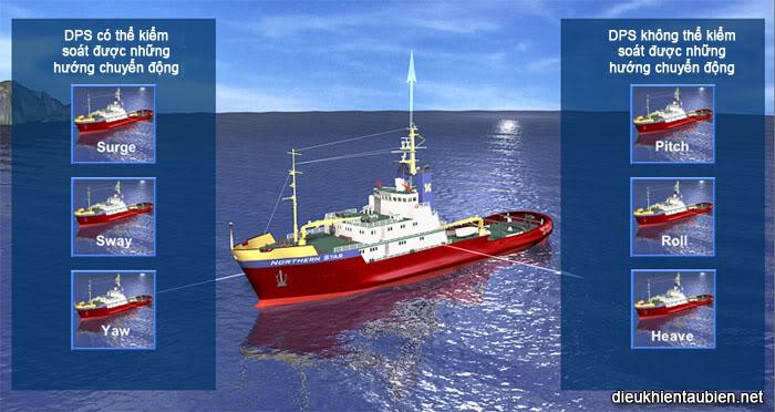 Giới thiệu cơ bản về Hệ thống định vị động (Dynamic Positioning System) DPS05