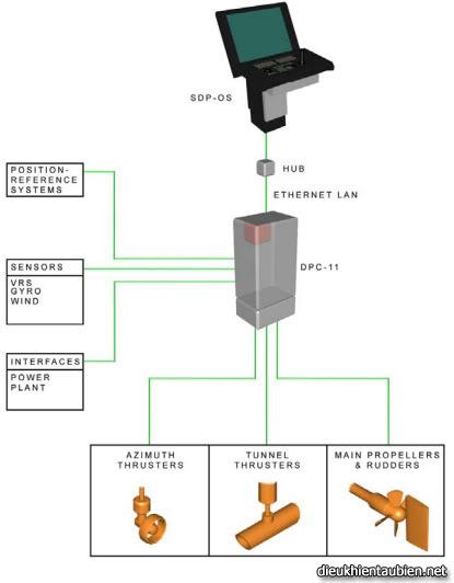 Giới thiệu cơ bản về Hệ thống định vị động (Dynamic Positioning System) DPS11