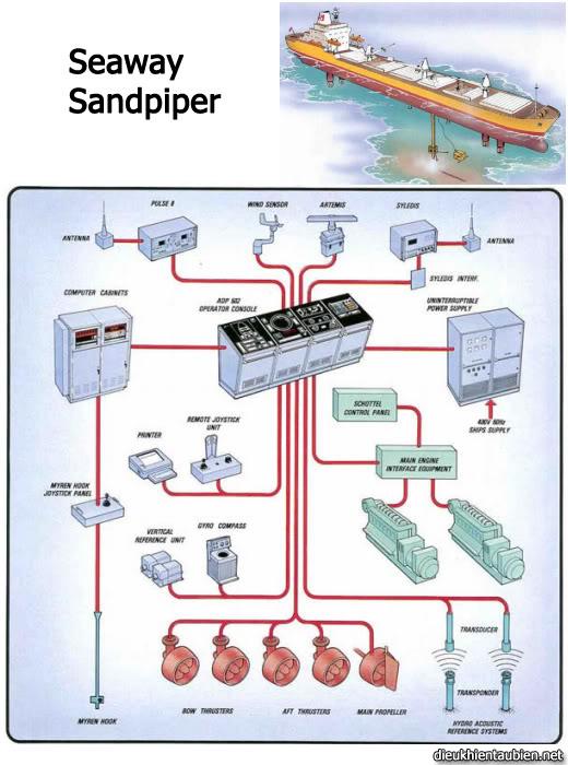 Giới thiệu cơ bản về Hệ thống định vị động (Dynamic Positioning System) DPS12