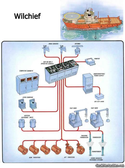 Giới thiệu cơ bản về Hệ thống định vị động (Dynamic Positioning System) DPS13