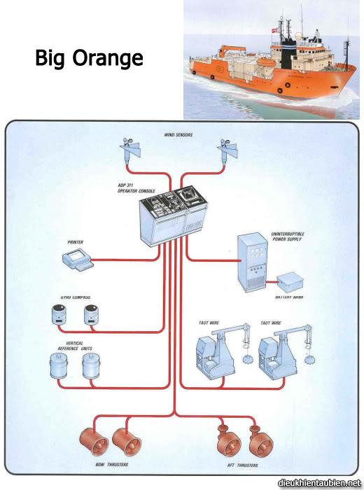 Giới thiệu cơ bản về Hệ thống định vị động (Dynamic Positioning System) DPS14