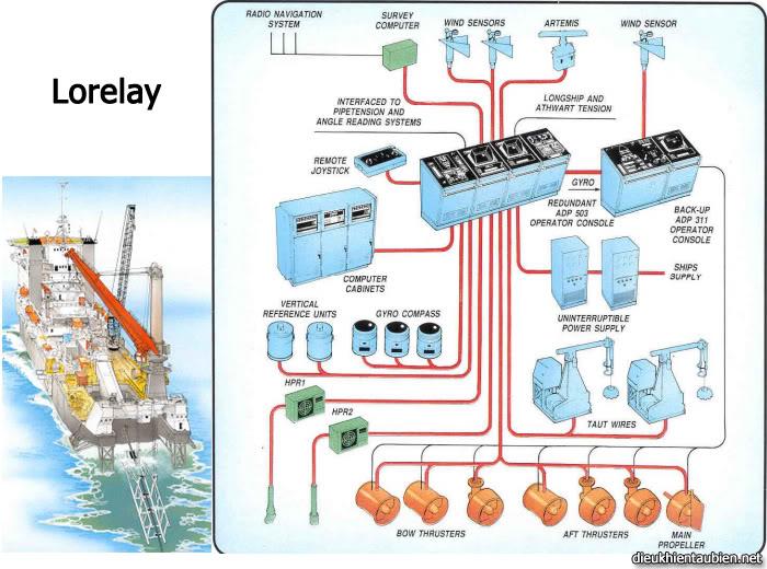 Giới thiệu cơ bản về Hệ thống định vị động (Dynamic Positioning System) DPS15