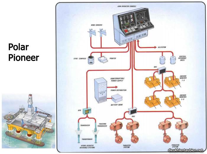 Giới thiệu cơ bản về Hệ thống định vị động (Dynamic Positioning System) DPS16