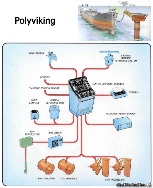 Giới thiệu cơ bản về Hệ thống định vị động (Dynamic Positioning System) DPS17