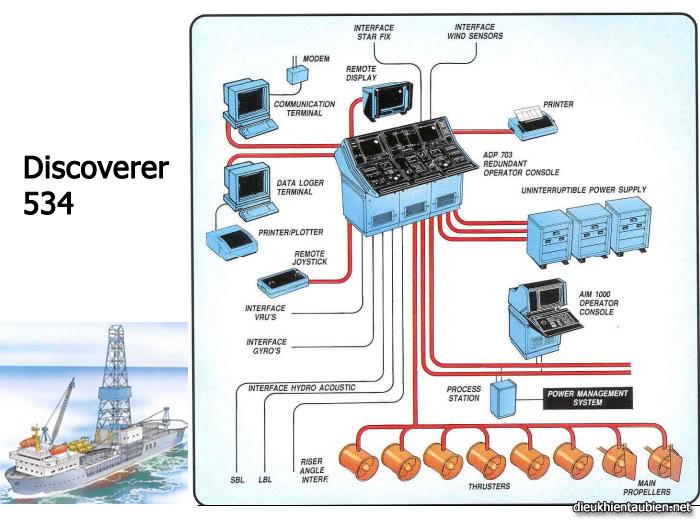 Giới thiệu cơ bản về Hệ thống định vị động (Dynamic Positioning System) DPS18