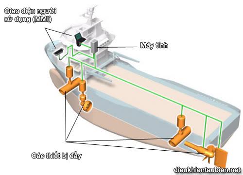 Giới thiệu cơ bản về Hệ thống định vị động (Dynamic Positioning System) DPS22