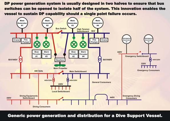 Giới thiệu cơ bản về Hệ thống định vị động (Dynamic Positioning System) DPS23