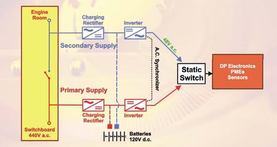 Giới thiệu cơ bản về Hệ thống định vị động (Dynamic Positioning System) DPS24