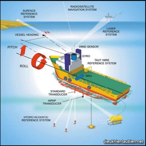 Giới thiệu cơ bản về Hệ thống định vị động (Dynamic Positioning System) DPS25