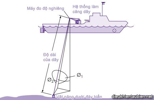 Giới thiệu cơ bản về Hệ thống định vị động (Dynamic Positioning System) DPS27