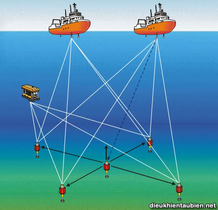 Giới thiệu cơ bản về Hệ thống định vị động (Dynamic Positioning System) DPS29