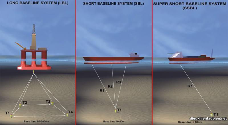 Giới thiệu cơ bản về Hệ thống định vị động (Dynamic Positioning System) DPS30