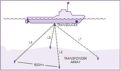 Giới thiệu cơ bản về Hệ thống định vị động (Dynamic Positioning System) DPS32