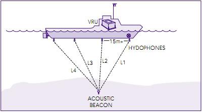 Giới thiệu cơ bản về Hệ thống định vị động (Dynamic Positioning System) DPS33