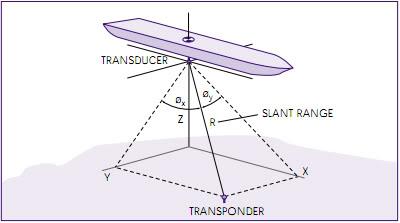 Giới thiệu cơ bản về Hệ thống định vị động (Dynamic Positioning System) DPS34