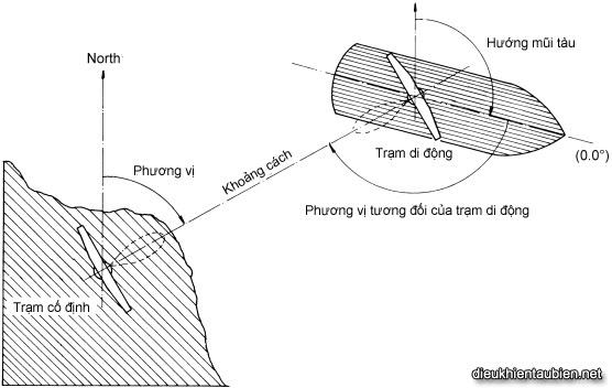 Giới thiệu cơ bản về Hệ thống định vị động (Dynamic Positioning System) DPS35