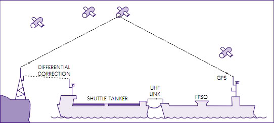 Giới thiệu cơ bản về Hệ thống định vị động (Dynamic Positioning System) DPS37