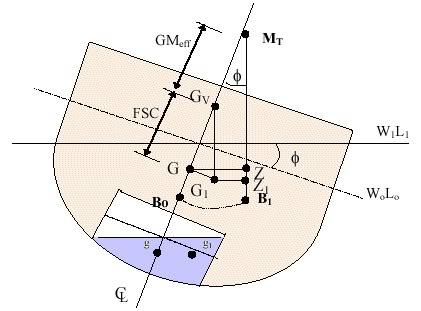 Ảnh hưởng của mặt thoáng chất lỏng đến ổn định tàu FSE_m